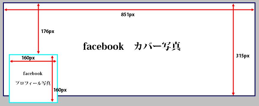 facebookページサイズ表